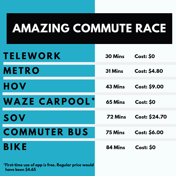 5th Amazing Commute Race (2)