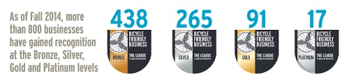 Bicycle Friendly Business Levels
