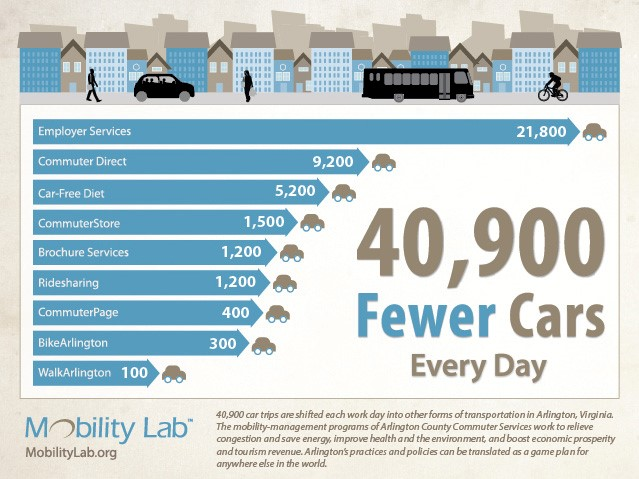 Infographic: Removing Cars in Arlington