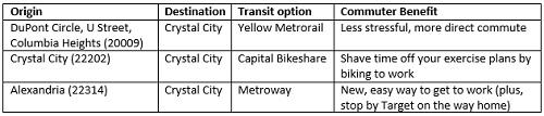 Density Map/Commuting Options