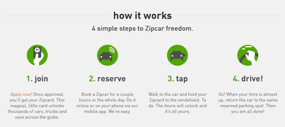 Zipcar CarSharing Service
