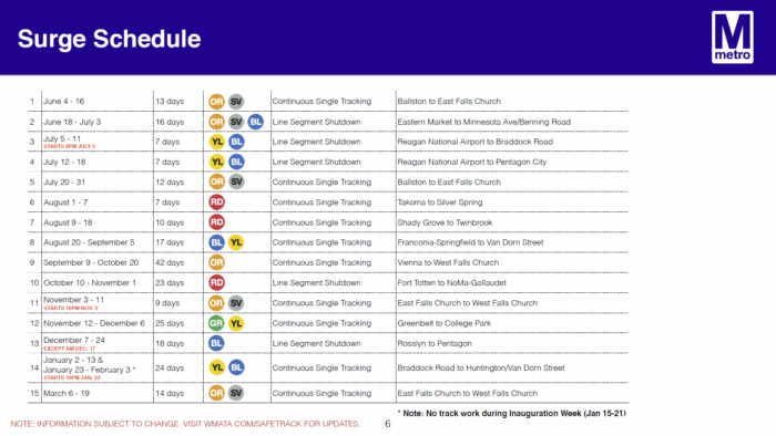 SafeTrack Surge Schedule